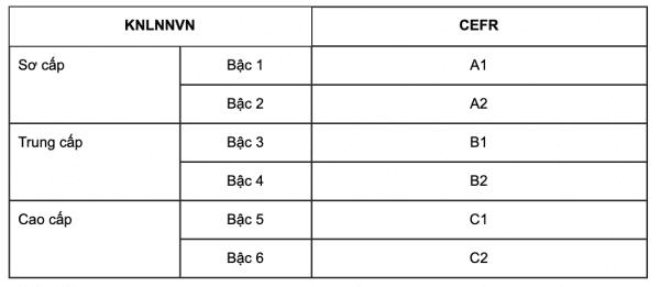 Tìm hiểu về chứng chỉ tiếng anh khung 6 bậc